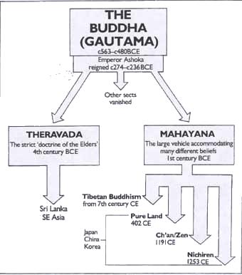 बुद्ध की शिक्षाएँ: थेरवाद, महायान, वज्रयान, सहजयान और तंत्रयान